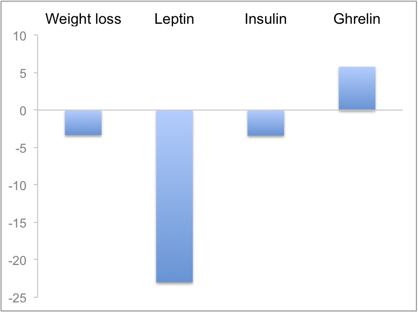 Leptin Ghrelin And Weight Loss Here S What The Research Has To Say Precision Nutrition