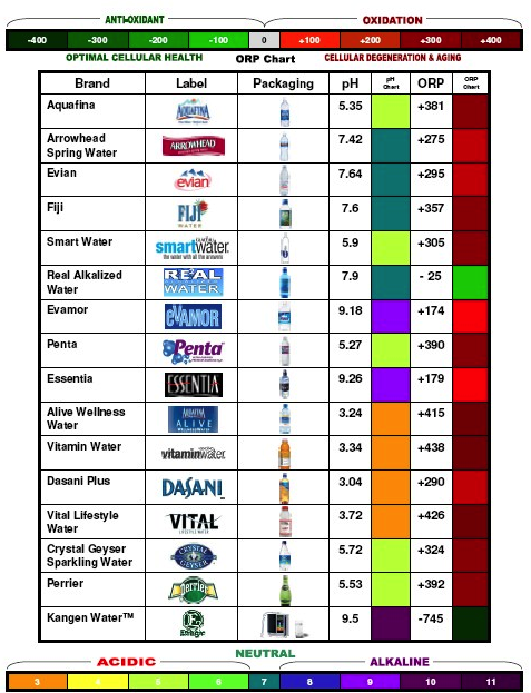 ph bottled water brands Alkaline water: Legit health food or high priced hoax?