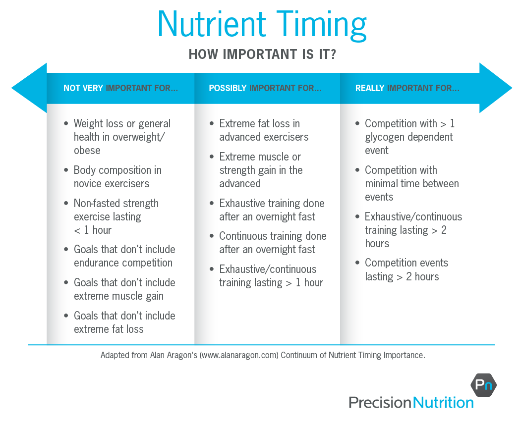 http://www.precisionnutrition.com/wordpress/wp-content/uploads/2014/03/nutrient-timing-table_r4-01.png