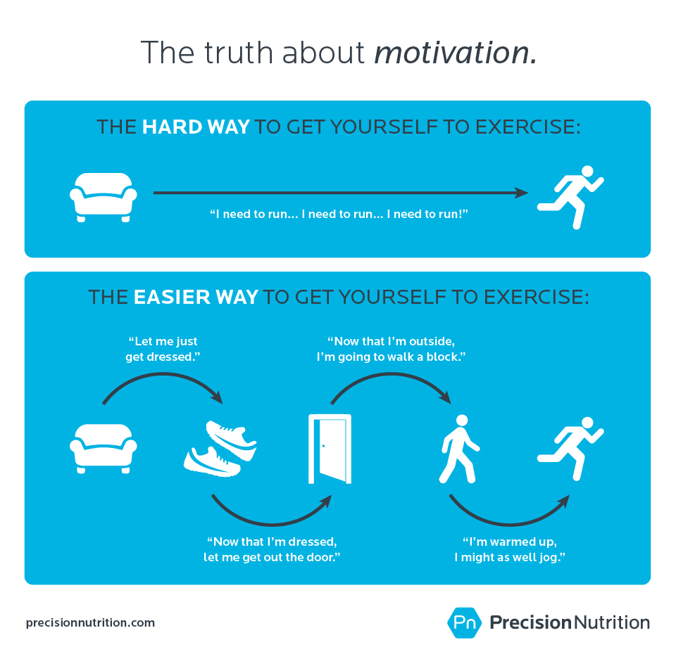precision nutrition truth about motivation Can exercise really defeat depression? How to find out if it can work for you.