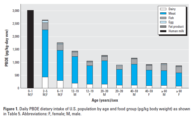 INSERT IMAGE (ATTACHED): Major food sources of flame retardantsSource: Schecter A, et al. Polybrominated dipheyl ether (PBDE) levels in an expanded market basket survey of U.S. food and estimated PBDE dietary intake by age and sex. Environ Health Perspect 2006;114:1515-1520.