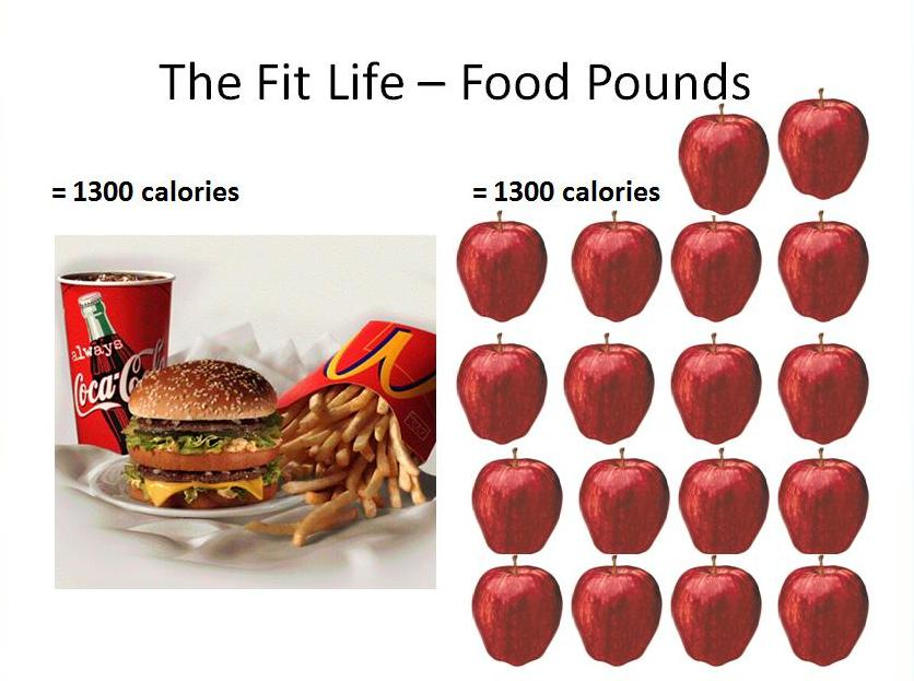What Are Your 4 Pounds Made Of How To Understand Calorie And Energy