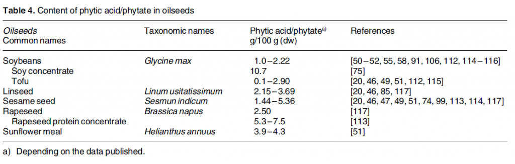 phytic acid oils 1024x326 All About Phytates (Phytic Acid)