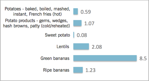 Amount of resistant starch (g) per 100 g of food
