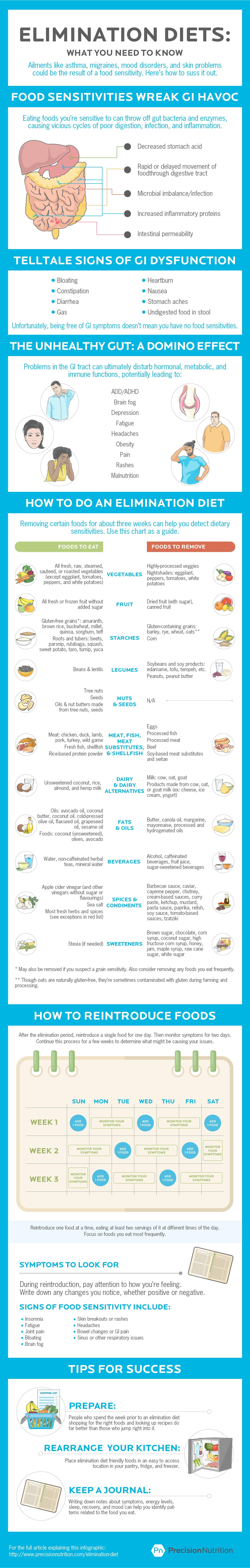 Elimination diets  [Infographic] Could giving up certain