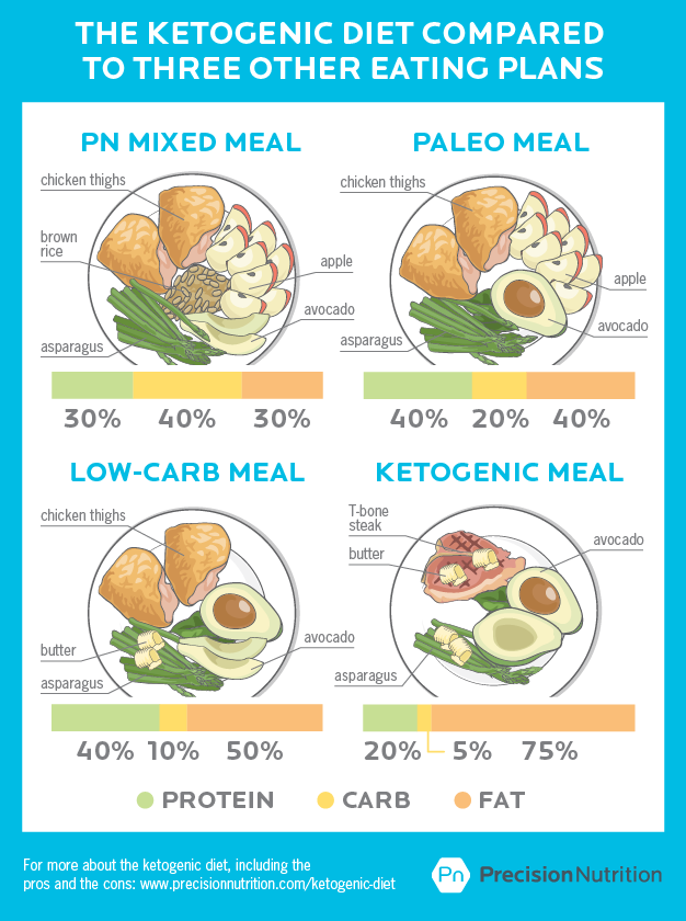 scientific benefits of keto diet