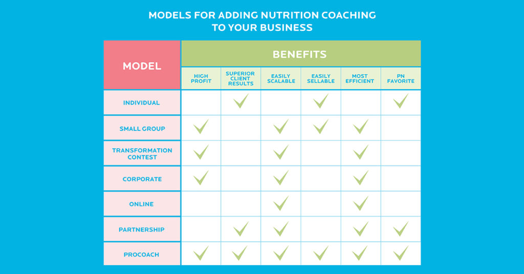 7 proven + profitable models for adding nutrition coaching to a ...
