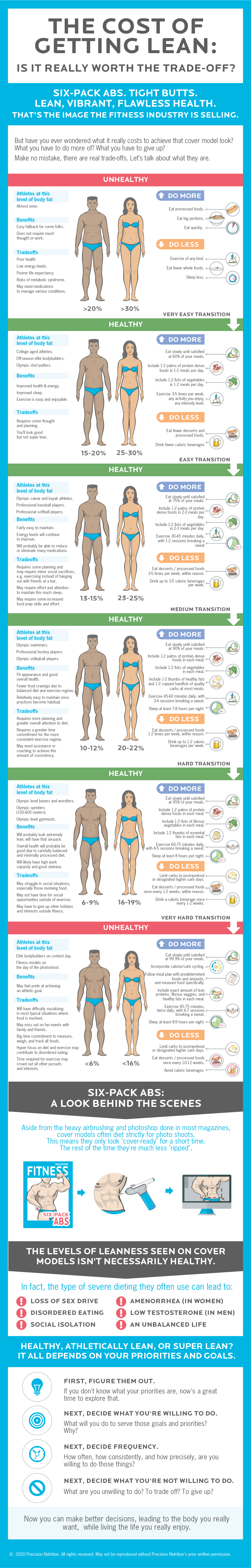Every body fat percentage range requires trade-offs between effort and looks. In fact, when you're in single digit BF%, you are actually unhealthy. Before you decide                     on your target BF%, understand what kind of lifestyle you'll have to lead and make an informed committment to it before you begin.