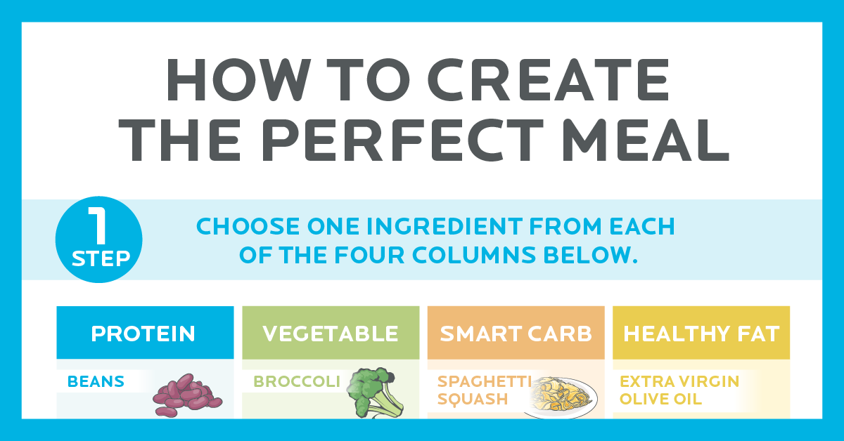 create the perfect meal with this simple 5-step guide  [infographic]  hundreds of healthy meal combinations made easy
