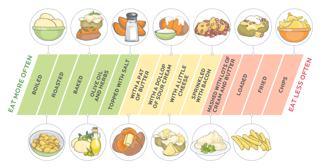 Horizontal chart of different potato and sweet potato meals shown from eat more often on the left to eat less often on the right.