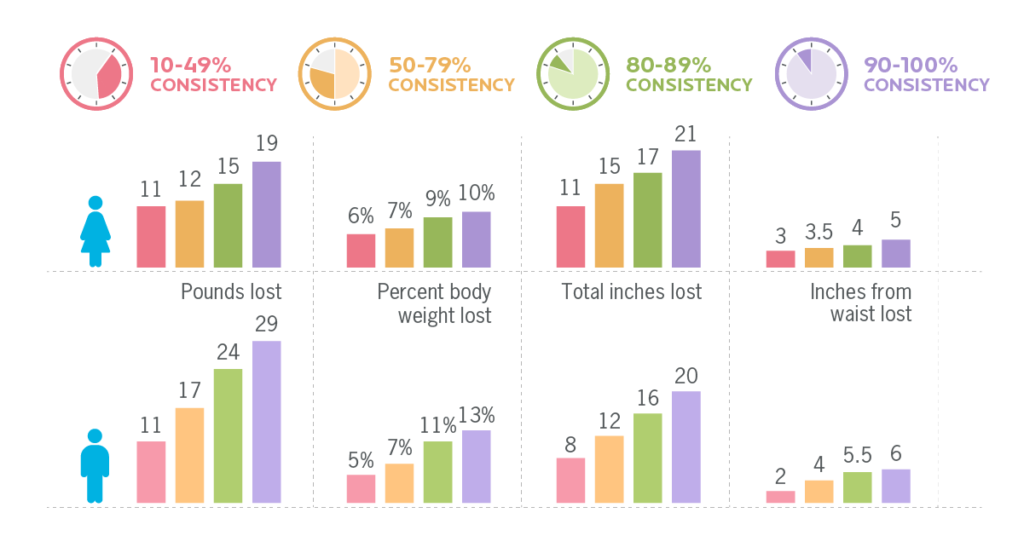 Eight vertical bar graphs. Each graph shows how many pounds lost, percent body weight lost, total inches lost, or inches from waist lost based on the percentage of consistency.