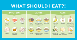 Chart with illustrations of different food options for lean proteins, smart carbohydrates, and healthy fats.