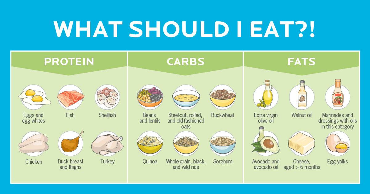 What Should I Eat?!' How to Choose the Best Foods | Precision ...