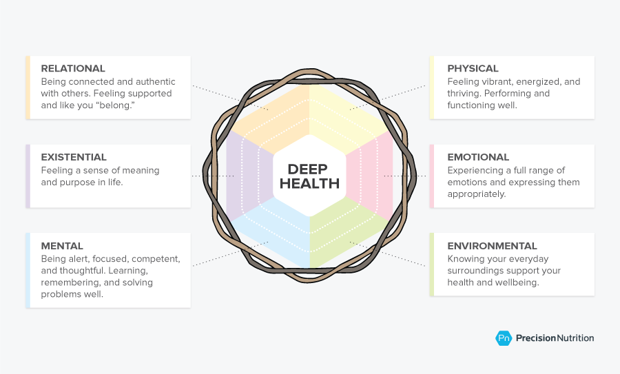 Deep health wheel.