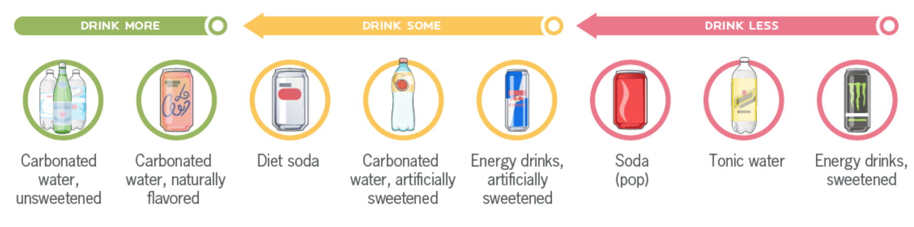 why you should avoid diet soda