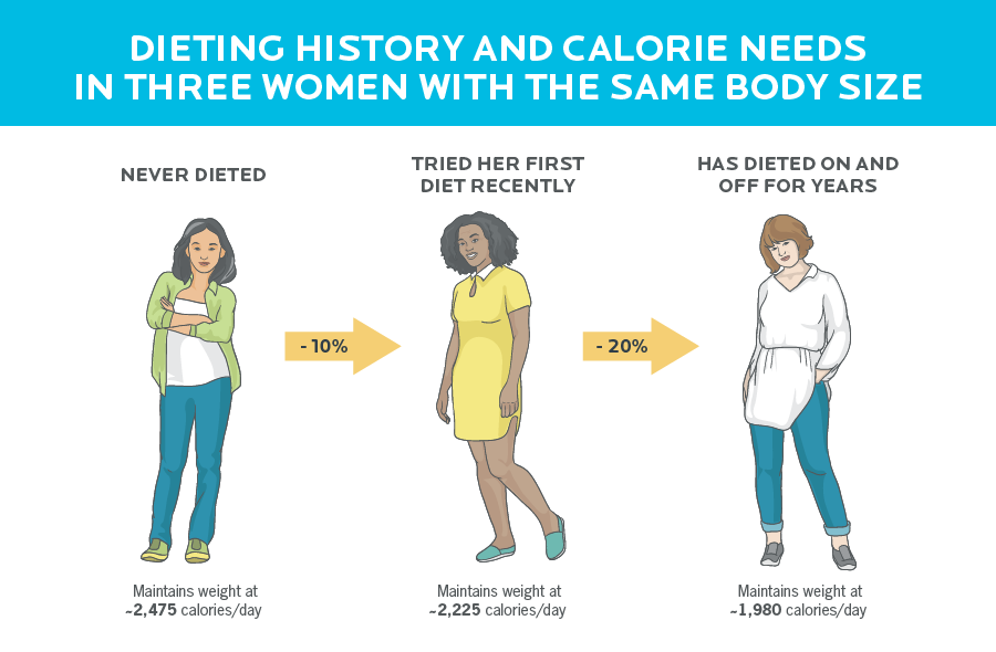 Infographic showing how diet history influences calories needs in three women with the same body size. Never dieted woman needs about 2,475 calories to maintain weight, first-time dieter needs 2,225 calories to maintain weight and frequent dieter needs 1,980 calories to maintain weight.