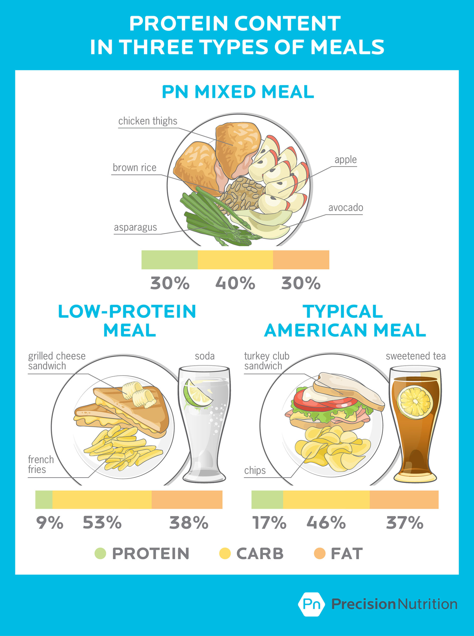 high protein diet increased water intake