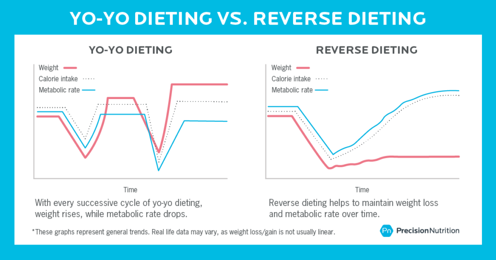 The Essential Guide to Reverse Dieting | Precision Nutrition