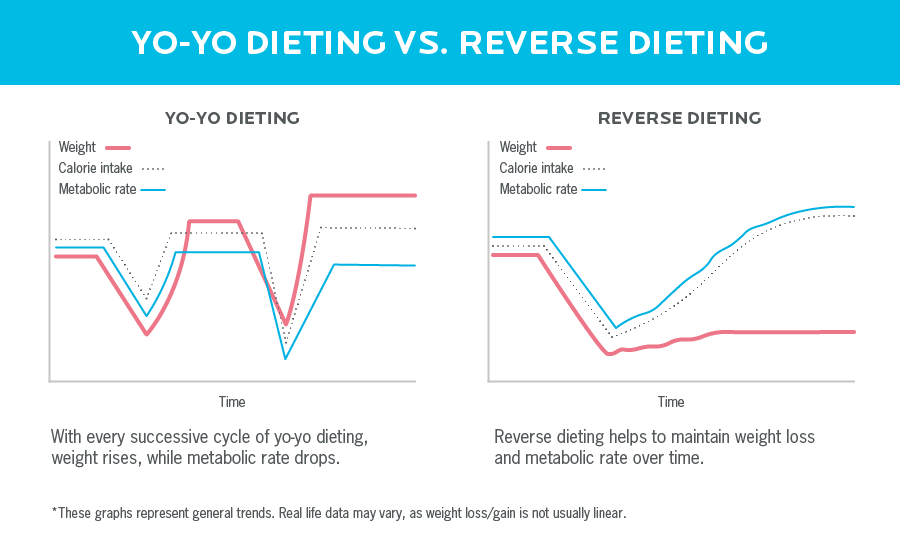 Side-by-side graphs of yo-yo dieting and reverse dieting. The yo-yo graph shows with every successive cycle of yo-yo dieting, weight rises, while metabolic rate drops. The reverse dieting graph shows weight loss and metabolic rate are maintained over time.