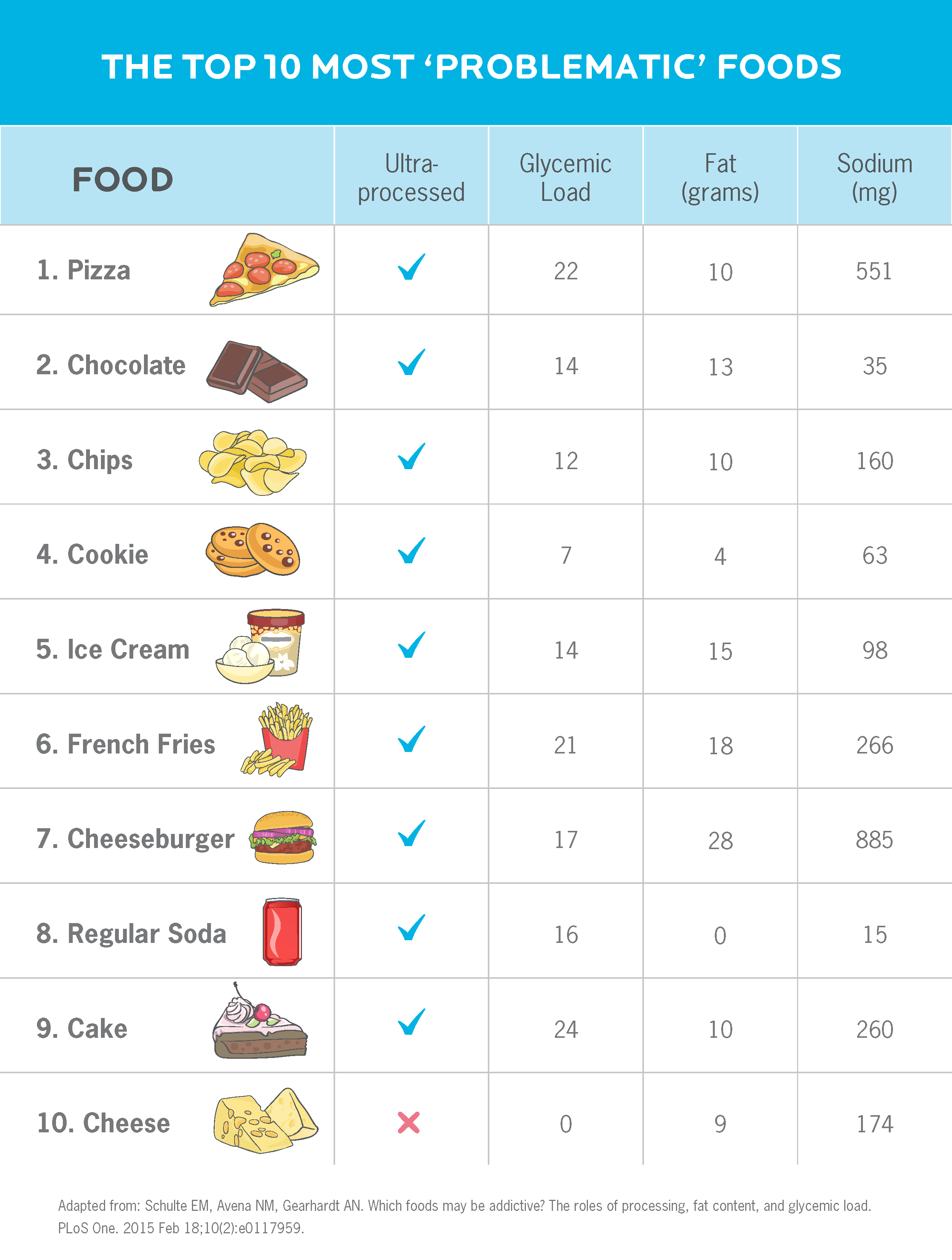 "A chart showing the top 10 most ""addictive"" foods. In order, they are: 1) pizza, 2) chocolate, 3) chips, 4) cookie, 5) ice cream, 6) French fries, 7) cheeseburger, 8) regular soda, 9) cake, 10) cheese.) All but one of the foods (cheese) are ultra-processed."
