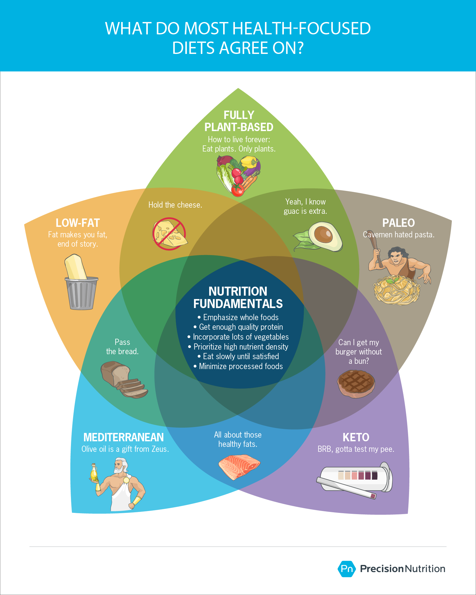 Graphic shows a Venn diagram of five diets: Fully plant-based (vegan), low-fat (high-carb), Paleo, Mediterranean, and keto (low-carb). In the middle (what they all have in common) are these nutrition fundamentals: 1) emphasize whole foods, 2) get enough quality protein, 3) incorporate lots of vegetables, 4) prioritize high nutrient density, 5) eat slowly until satisfied, 6) minimize processed foods.