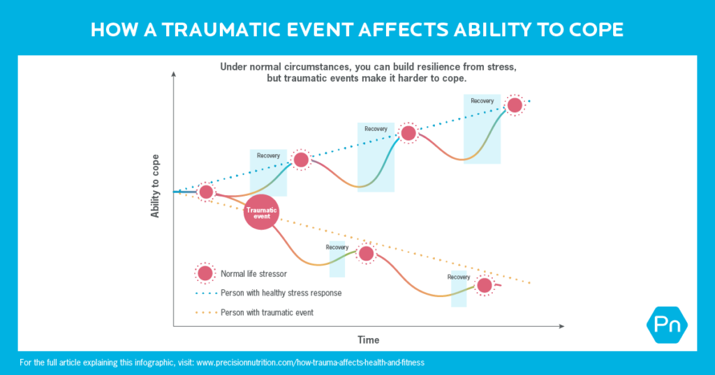 Graph shows how a traumatic event affects ability to cope. Time on the x-axis. Ability to cope on the y-axis.