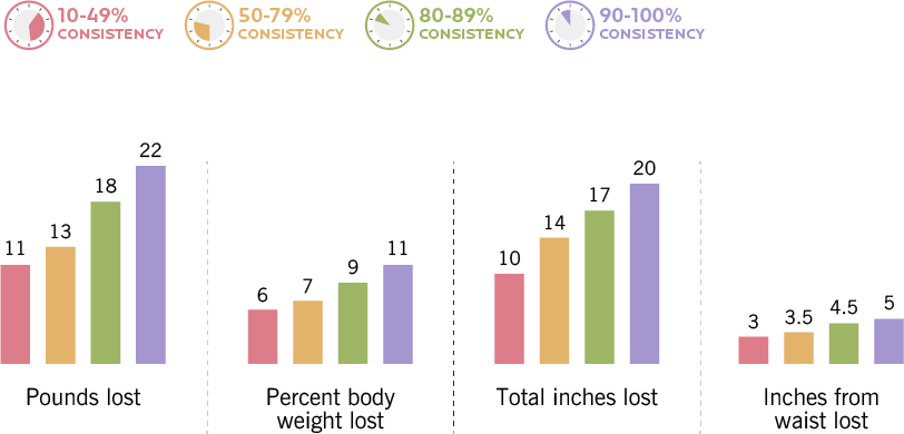 This bar graph chart shows that when people were 10-49% consistent, they lost 11 pounds, lost 6% body weight, 10 total inches, and 3 inches from their waist. When 50 to 79% consistent, people lost 13 pounds, lost 7% body weight, 14 total inches, and 3.5 inches from their waist. When 80 to 89% consistent, people lost 18 pounds, lost 9% body weight, 17 total inches, and 4.5 inches from their waist. When 90 to 99% consistent, people lost 22 pounds, lost 11% body weight, 20 total inches, and 5 inches from their waist.