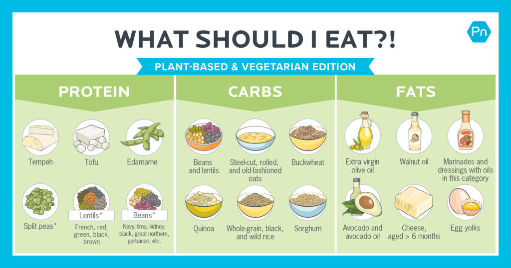 Plant-based sources of protein, carbs and fats.