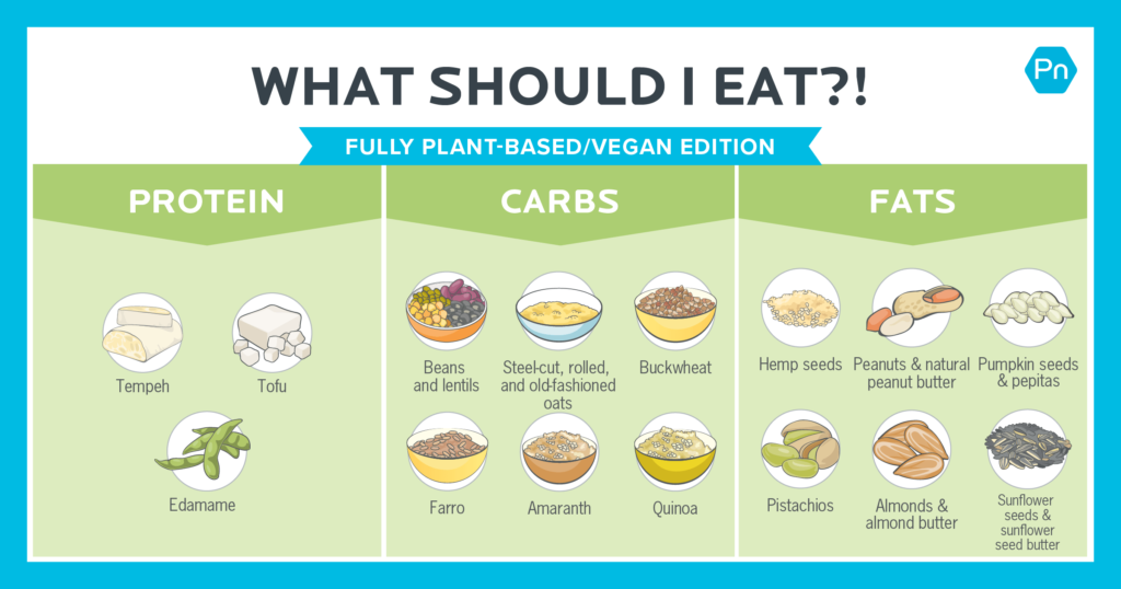 Fully plant-based diet-friendly sources of protein, carbs and fats.
