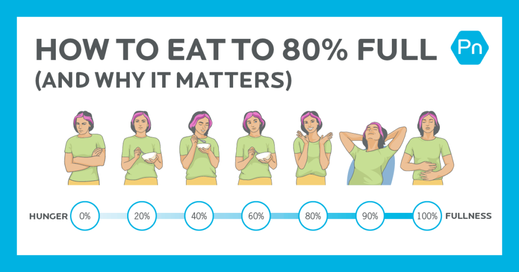 How to eat until 80% full (and why it's a key practice for weight loss)
