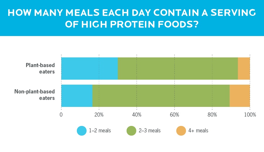 A bar graph showing that plant-based eats usually have fewer meals with protein per day than non-plant-based eaters.