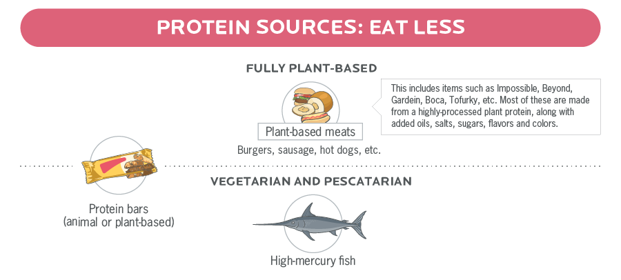 An infographic with illustrations of less-nutrition high protein foods for vegans, vegetarians, and pescatarians.