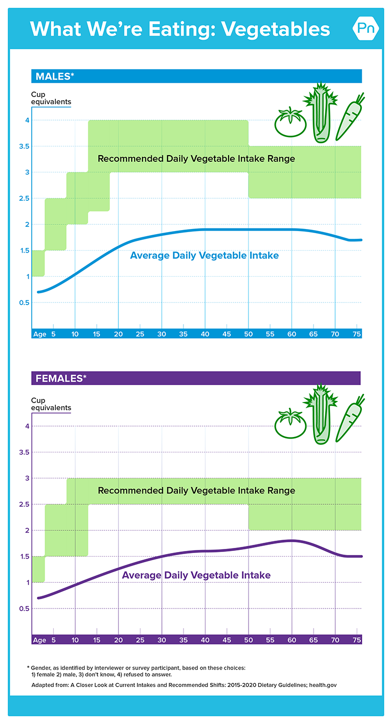 Chart shows recommended intake for vegetables for males and females versus actual intake of fruit. Actual vegetable intake is much lower than recommended intake for both groups.