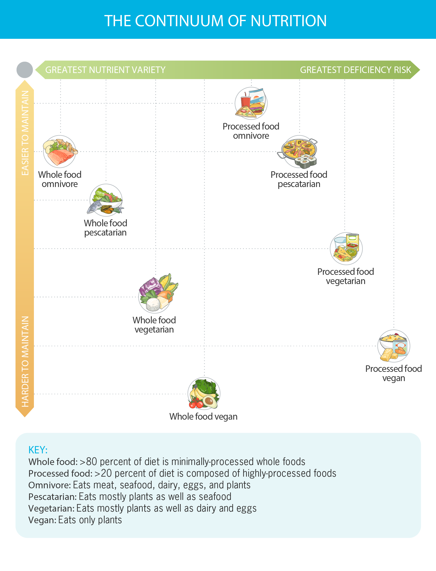 "This chart is titled ""The Continuum of Nutrition."" At the top of the chart is a horizontal green bar: On the left end it reads, ""Greatest Nutrient Variety""; on the right end, it reads, ""Greatest Deficiency Risk."" On the left side of the chart, there's a vertical orange bar. On the bottom end it reads, ""Harder to Maintain""; on the top end, it reads, ""Easier to Maintain."" Types of eating styles are plotted based on where they fall on both continuums. ""Whole food omnivore"" ranks well on ""easier to maintain"" and ""greatest nutrient variety."" ""Whole food pescatarian"" is a little harder than that in both categories, but still scores well overall. ""Whole food vegetarian"" and ""whole food vegan"" both move farther away on both continuums, with ""whole food vegan"" being the hardest to maintain and having the least nutrient variety of the aforementioned approaches. However, all of these approaches provide great nutrient variety than the processed food version of each approach. Those fall in the same order, but are each at progressively greater risk of nutrient deficiency."