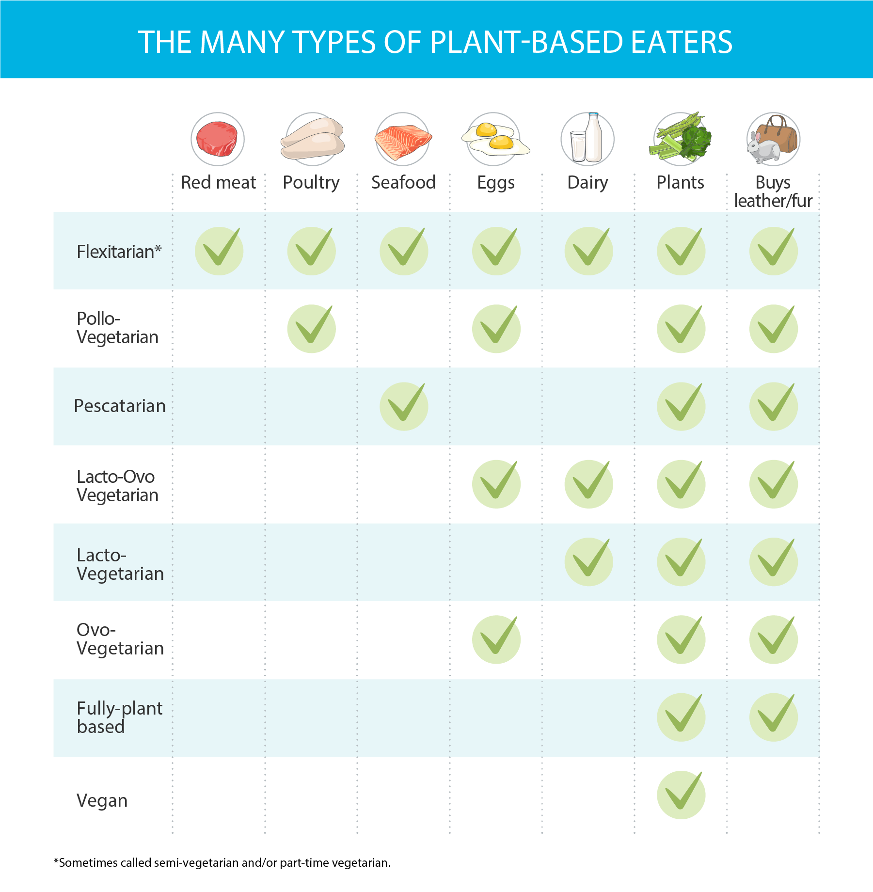 Chart shows what different types of plant-based eaters are willing to eat and/or do. 1) Flexitarian: red meat, poultry, seafood, eggs, dairy, plants, buy leather/furs; 2) Pollo-vegetarian: poultry, eggs, plants, buy leather/furs; 3) Pescatarian: seafood, plants, buy leather/furs; 4) Lacto-ovo vegetarian: eggs, dairy, plants, buy leather/furs; 5) Lacto-vegetarian: dairy, plants, buy leather/furs; 6) Ovo-vegetarian: eggs, plants, buy leather/furs; 7) Fully-plant based: plants, buy leather/furs; 8) Vegan: plants