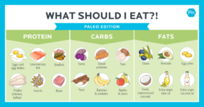 Paleo-friendly sources of protein, carbs and fats.