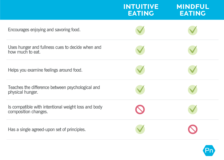 A side-by-side comparison showing the differences and similarities between intuitive and mindful eating. Intuitive eating and mindful eating both: encourage enjoying and savoring food, use hunger and fullness cues to decide when and how much to eat, help you examine feelings around food, and teach the difference between psychological and physical hunger. The differences are that only mindful eating is compatible with intentional weight loss and body composition changes, and only intuitive eating has a single agreed-upon set of principles.