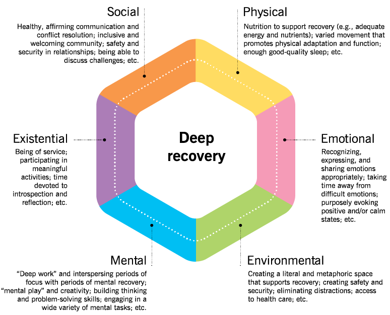 """A multicolored wheel showing the different ways to implement deep recovery. Physical: Nutrition to support recovery (e.g. adequate energy and nutrients); varied movement that promotes physical adaptation and function; enough good quality sleep, etc. Emotional: Recognizing, expressing, and sharing emotions appropriately; taking time away from difficult emotions; purposely evoking positive and/or calm states, etc. . Environmental: Creating a literal and metophoric space that supports recovery; creating safety and security; eliminating distractions; access to healthcare; etc.. Mental: """"Deep work"""" and interspersing periods of focus with periods of mental recovery; """"mental play"""" and creativity; building thinking and problem-solving skills; engaging in a wide variety of mental tasks, etc. Existential: Being of service; participating in meaningful activities, time devoted to introspection and reflection, etc. Social: Healthy, affirming communication and conflict resolution; inclusive and welcoming community; safety and security in relationships; being able to discuss challenges; etc."""